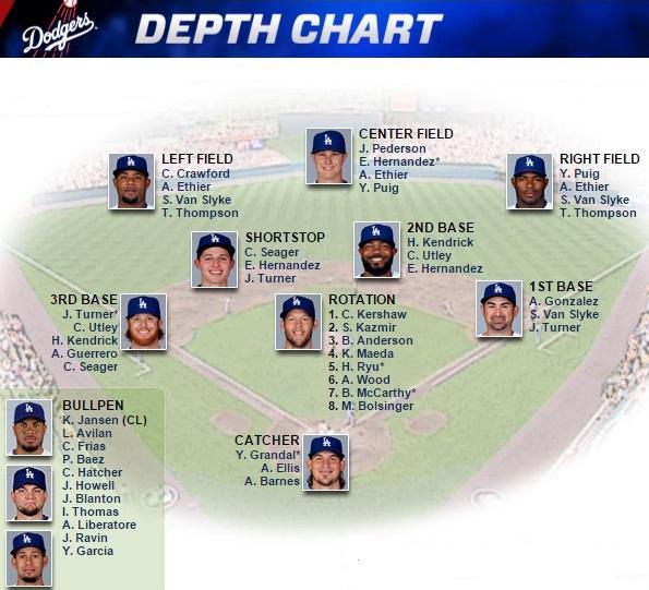Image Courtesy Of Dodgers